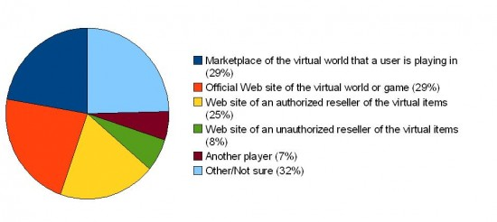Where Americans buy virtual goods (some buy through multiple=