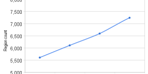 (Data: Hypergrid Business)