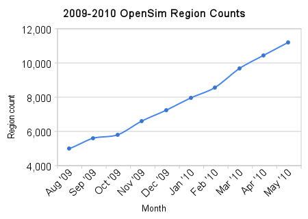 2009-2010_opensim_region_counts
