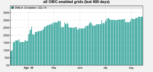 Total OMC in circulation. (Source: Virwox)