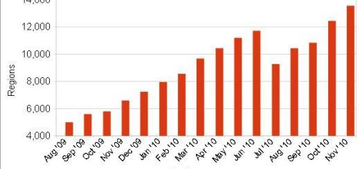 Nov 2010 OpenSim growth chart