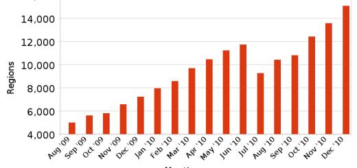 OpenSim growth Dec 2010