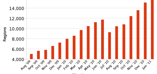 OpenSim January 2011 growth chart