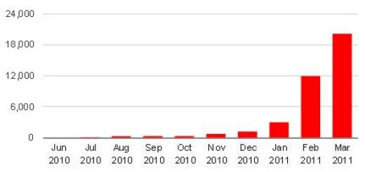 Avination user numbers growing fast. (Chart based on user data reported by Avination.)