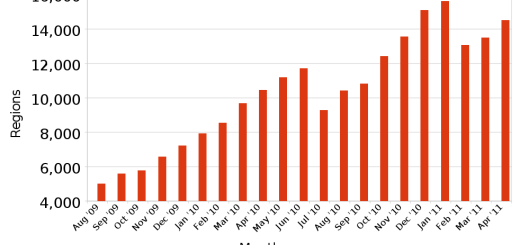 Growth on top 40 public OpenSim grids. (Hypergrid Business data.)
