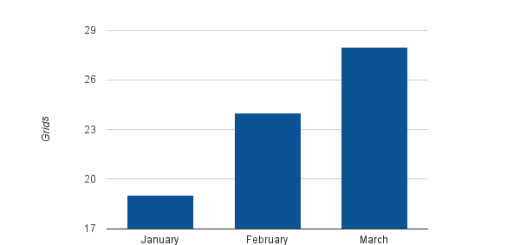 Number of OMC-enabled grids in the first quarter of the year