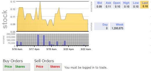 CapEx trading screen for Blue Diamond Virtual Reit.