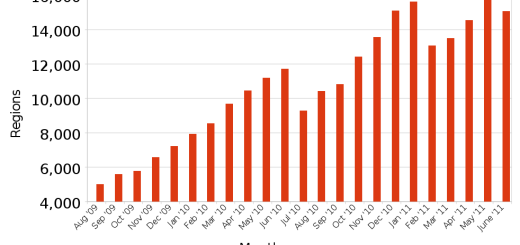 June 2011 OpenSim region counts.