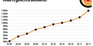 Total registered accounts. (Image courtesy KZero International.)