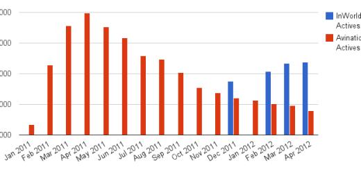 InWorldz only recently began releasing its active user numbers.