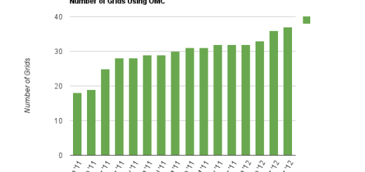 Number of Grids Using OMC