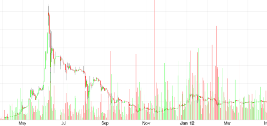 Recent BitCoin volatility. Click image for link to full chart. (Image courtesy )