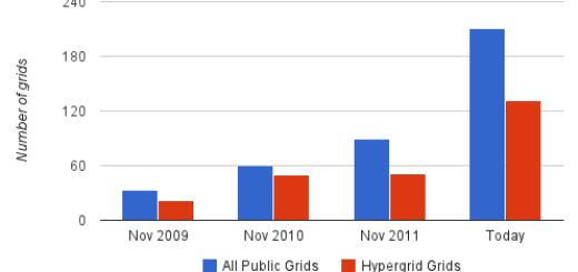 Chart based on Hypergrid Business historical data.