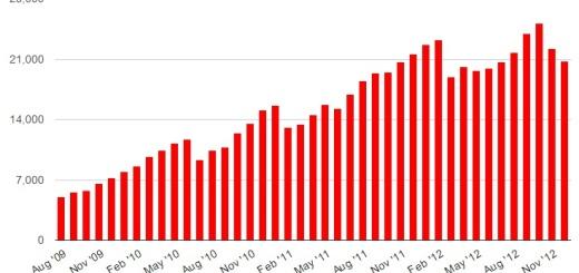 Dec 2012 OpenSim region counts