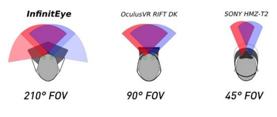 Field of view comparison. (Image courtesy InfinitEye.)