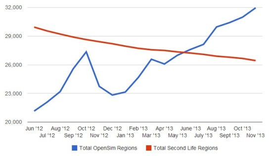 Total regions on the public OpenSim grids and in Second Life.