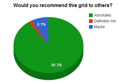 Percent of respondents who would recommend their grid to others.