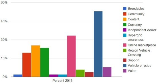 Percent of this year's survey respondents who missed features in OpenSim.