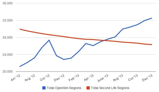 Total regions on public OpenSim grids, compared with Second Life. (Hypergrid Business data.)
