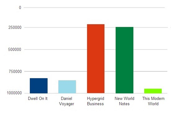 Alexa rankings for top five metaverse blogs as of the end of January 2014.