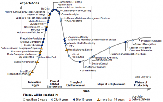 Garner Hype Cycle for Emerging Technologies, August 2013. (Image courtesy Gartner, Inc.)