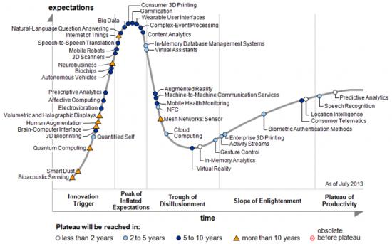 Garner Hype Cycle for Emerging Technologies, August 2013. (Image courtesy Gartner, Inc.)