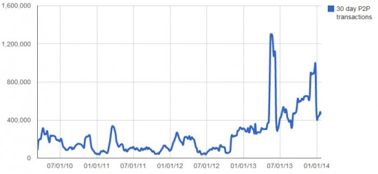 Total monthly transactions between OMC users. (Virwox data.)
