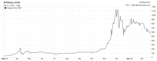 The price of a single Bitcoin on Bitstamp, the largest exchange. (Image courtesy BitcoinCharts.)