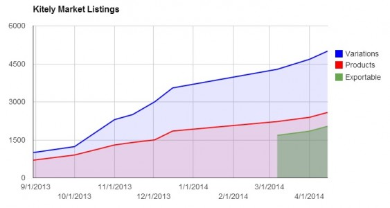 Kitely Market statistics.