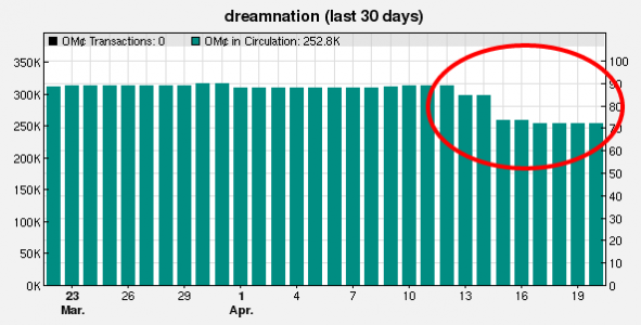 DreamNation users cashing out after learning about the charges. (Image courtesy Zetamex.)