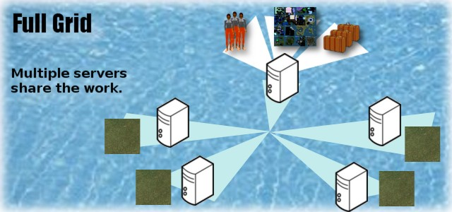 A full grid distributes the work between multiple servers.