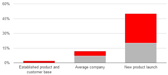 Typical ranges for marketing spending.