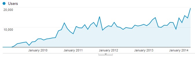Monthly unique readers as of June 1, 2014. (Source: Google Analytics.)