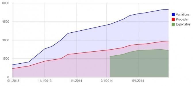 Kitely Market statistics. (Data courtesy Kitely.)