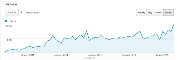 Monthly visitors to Hypergrid Business. (Chart via Google Analytics.)