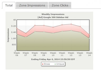 AdSpeed also has historical charts. This one shows impressions for a particular ad.