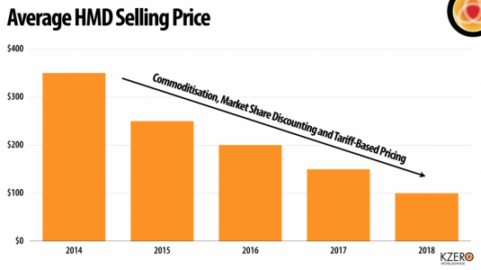 Average-HMD-Selling-Price-1024x574