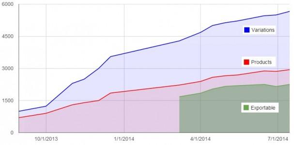 Kitely Market statistics. (Kitely data.)