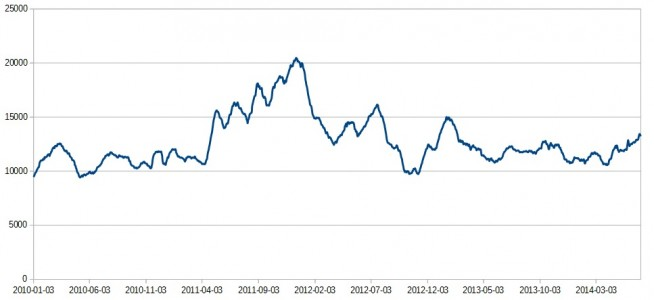 Average daily signups. (Data source: Tyche .)