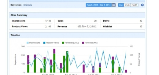 A story summary page tracks total sales -- both in KC and US Dollars -- as well as product views and impressions. (Image courtesy Kitely.)