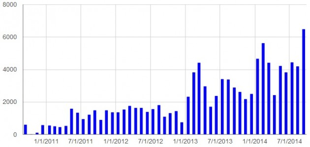 Downloads of the four major distributions of OpenSimulator software. (Hypergrid Business data.)