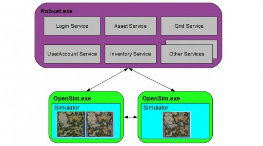 OpenSim full grid architecture. (Image courtesy OpenSimulator.org.)