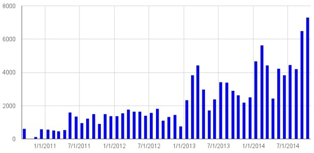 Monthly OpenSim downloads in the four top distributions.