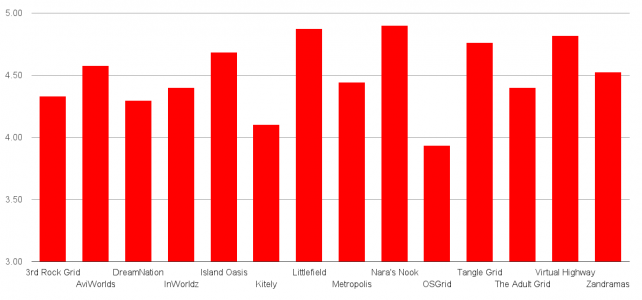 Content rating. Click image for full-size view. (Hypergrid Business survey data.)