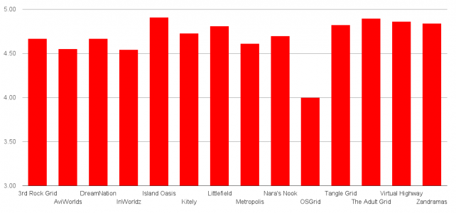 Overall grid score. (Hypergrid Business survey data.)