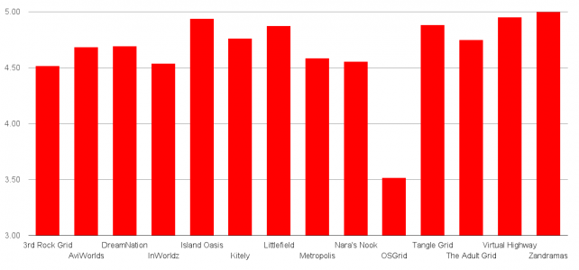 Support score. Click image for full-size view. (Hypergrid Business survey data.)