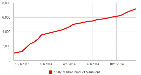 Number of product variations available for sale on the Kitely Market. (Kitely data.)
