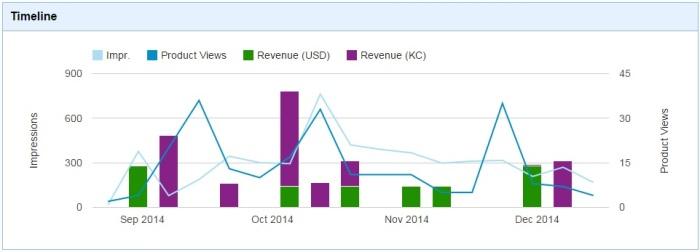 Kitely Market analytics.
