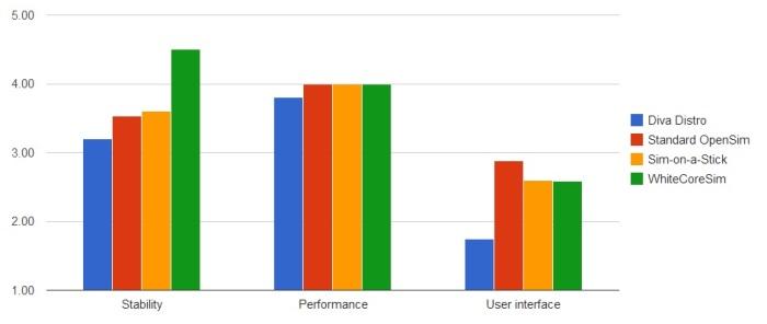 OpenSim variations Dec 2014