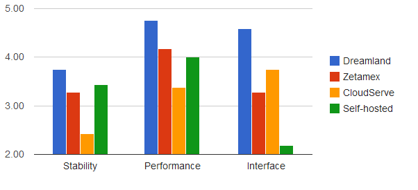 How commercial hosting companies stack up against people who do it themselves. (Hypergrid Business survey data.)
